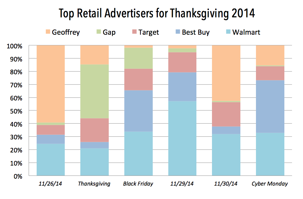 The Battle for Cyber Monday Market Share - Featured Image