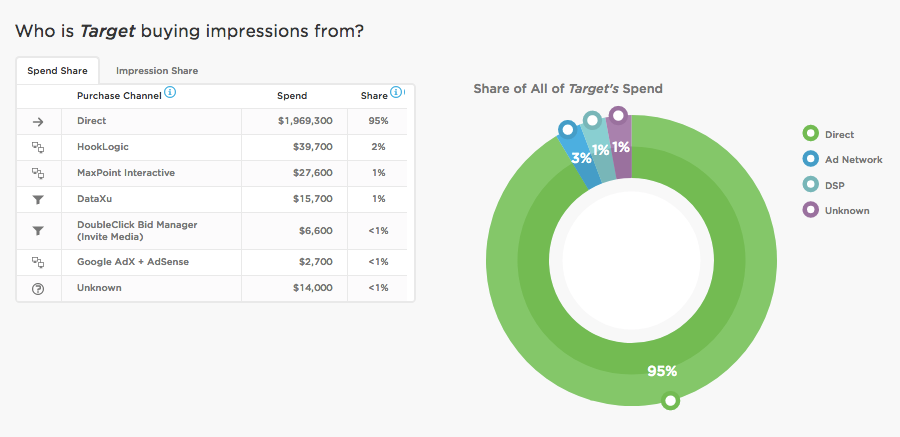 ad intelligence for brand managers