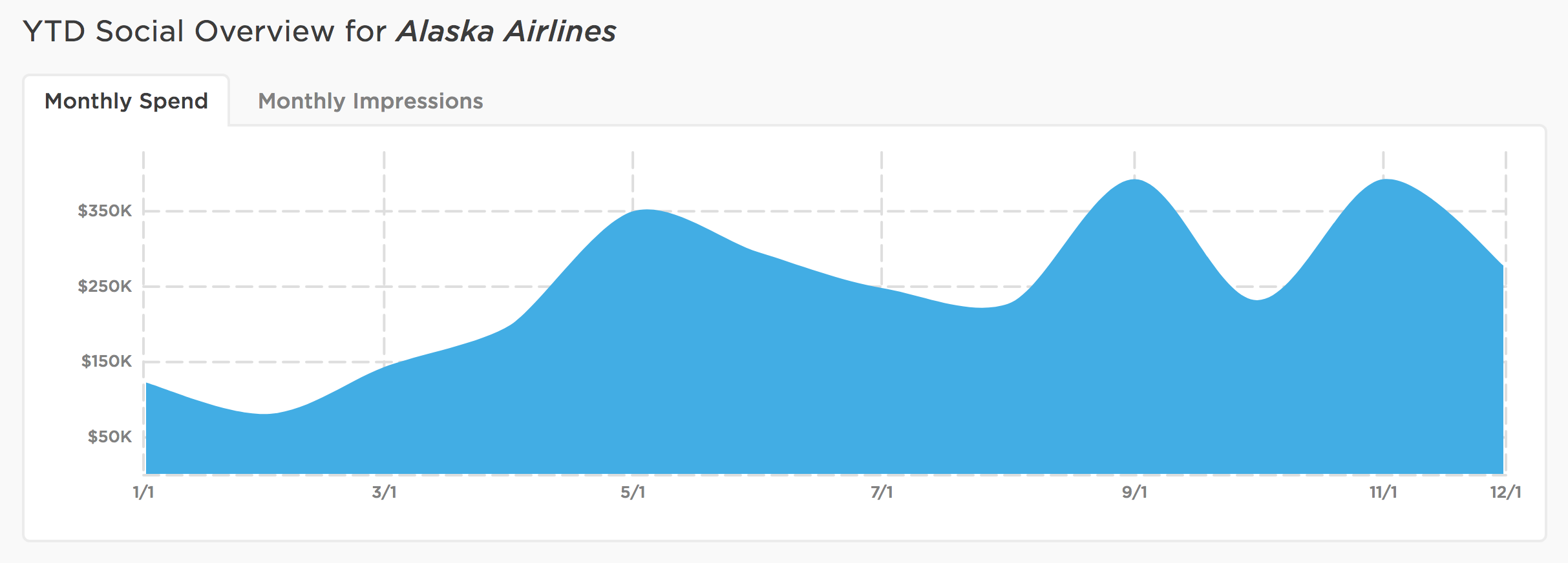 alaska_airlines_social_spend.png