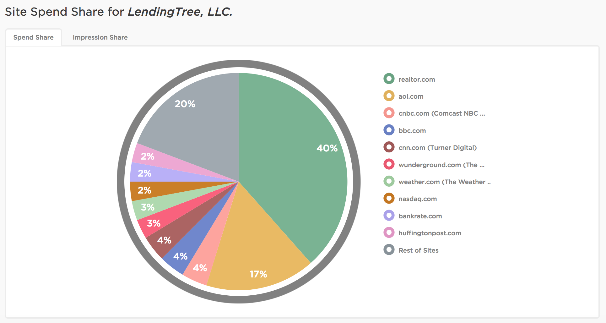 lending_tree_site_spend.png