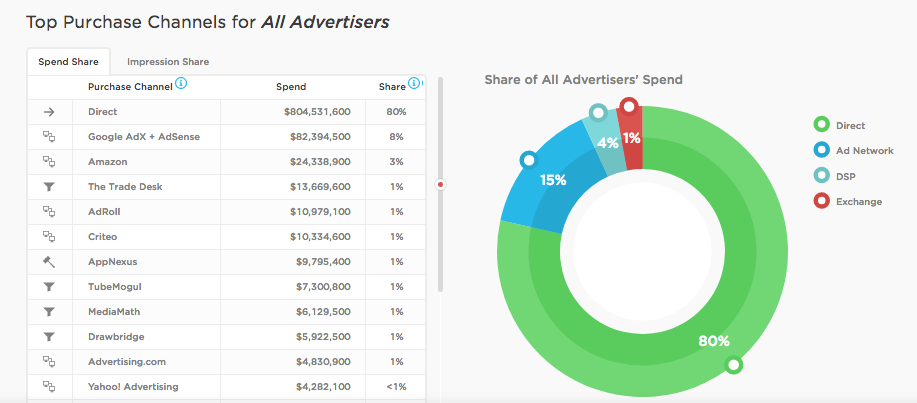 How an Ad Intelligence Tool Provides ROI for Marketing Departments - Featured Image