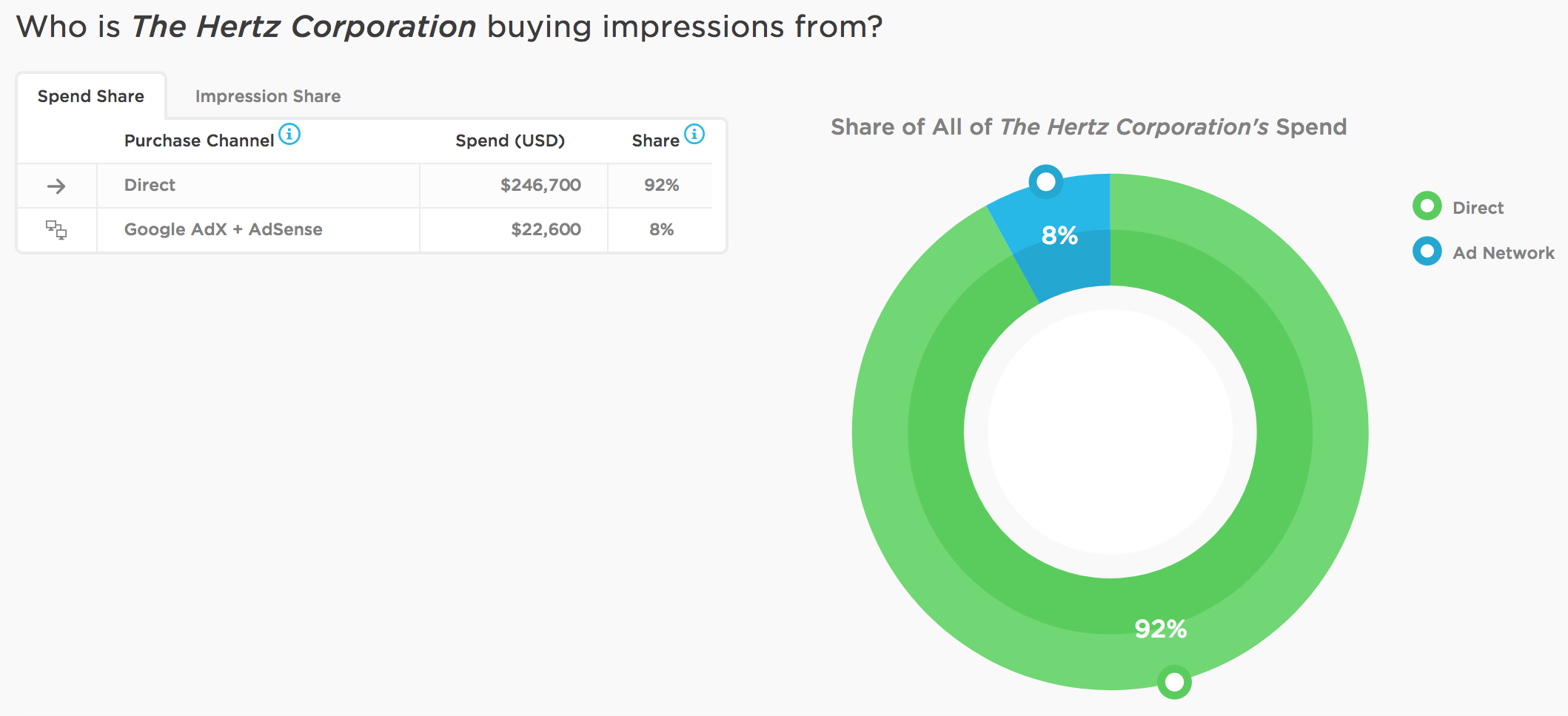 Brand of the Week: The Hertz Corporation - Featured Image