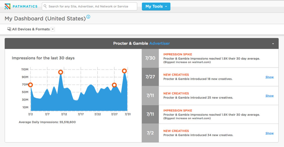 3 Ways to Get the Most Out of Your Pathmatics Dashboard - Featured Image